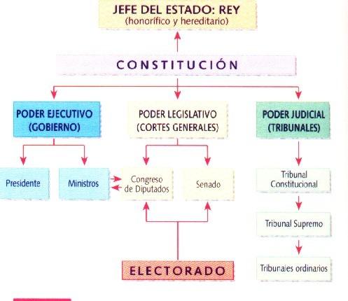 esquemas para oposiciones